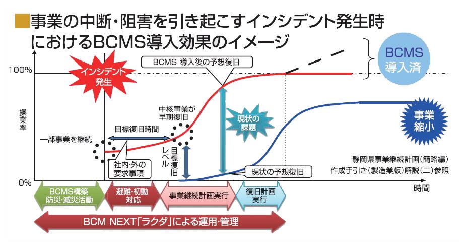 事業中断・阻害を引き起こすインデント発生時におけるBCMS導入効果イメージ